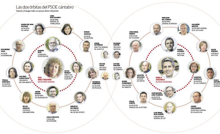 Los equipos del PSOE
