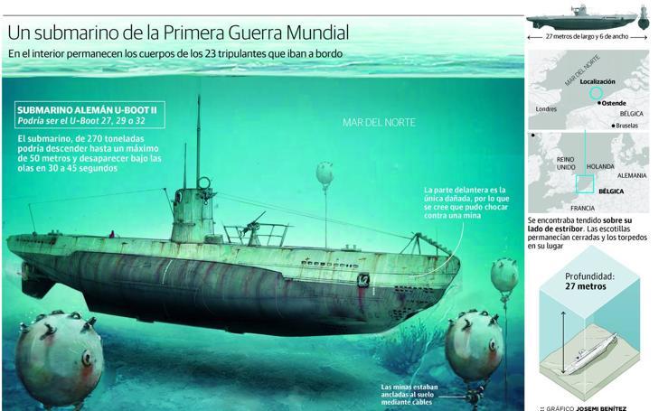 Un submarino de la Primera Guerra Mundial