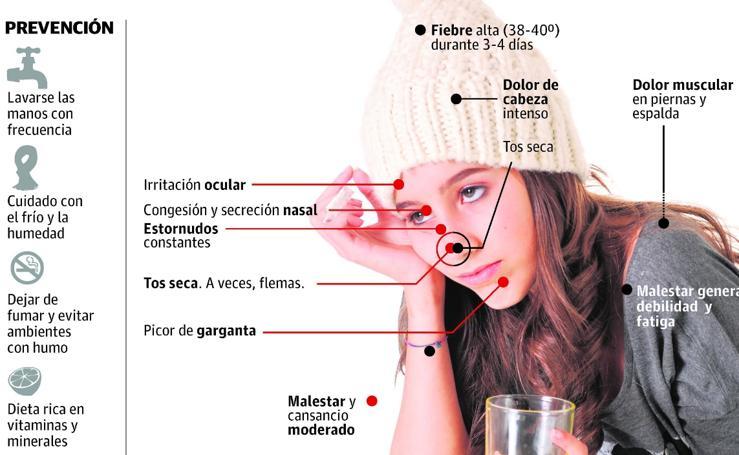 Diferencias entre el catarro y la gripe