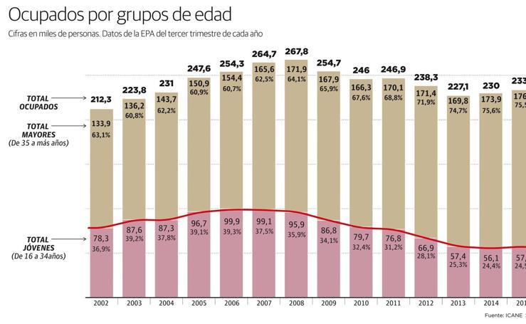 Ocupados por grupos de edad
