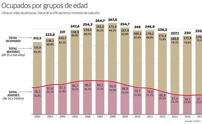 Cantabria pierde casi 30.000 de sus trabajadores jóvenes en los últimos 15 años