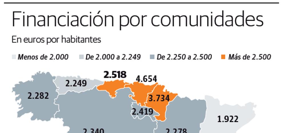 «Si hay dinero para el País Vasco, que no nos digan que no hay para el resto»