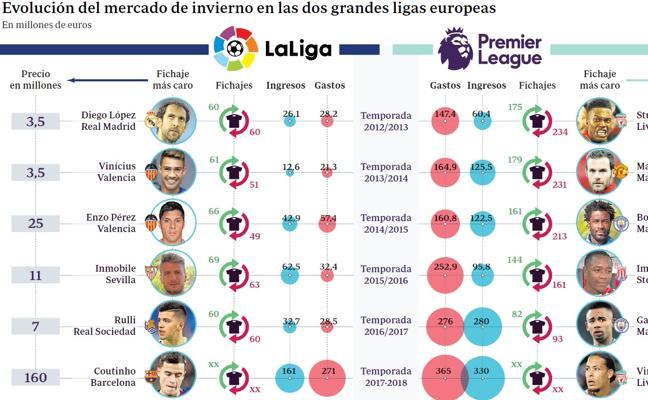Las cinco grandes ligas europeas gastaron un 70,6% más en enero