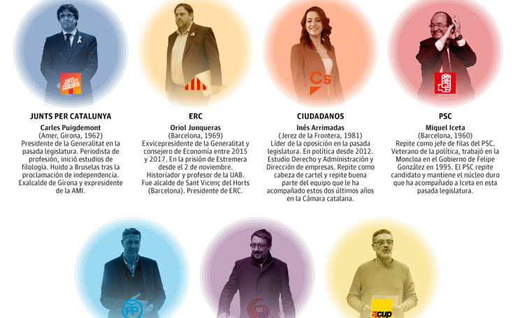 Los candidatos del 21-D