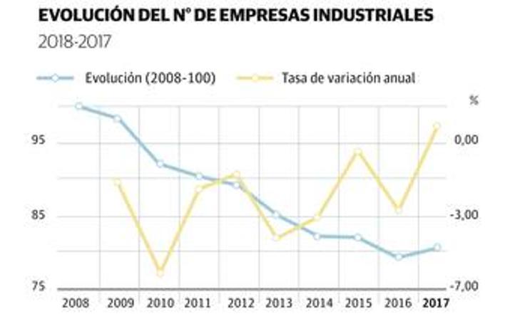 Evolución en la economía de Cantabria