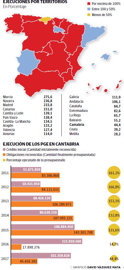 Las inversiones en España