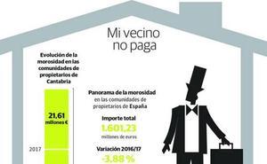 La morosidad afecta al 20% de las comunidades de propietarios de Cantabria