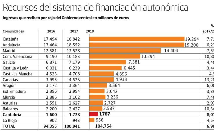 La financiación autonómica en España