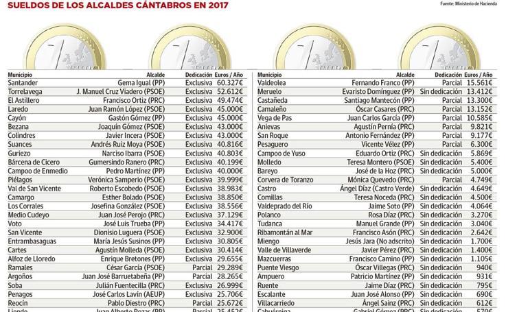 El Ministerio de Hacienda publica los sueldos de los alcaldes