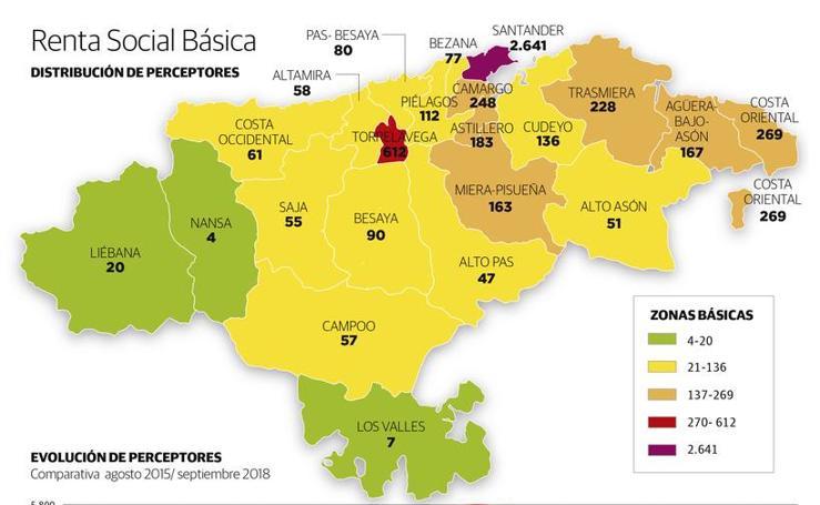 Distribución de la Renta Social en Cantabria