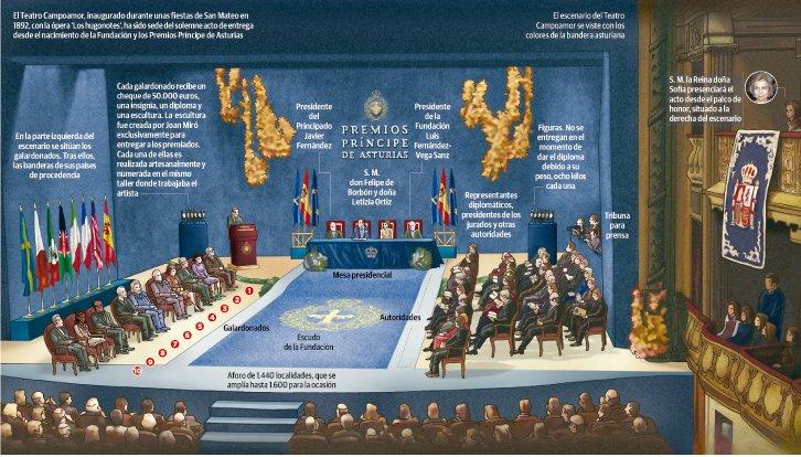 Así será el acto de entrega de los Premios Princesa en el Campoamor de Oviedo
