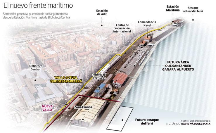 Nuevo Frente Marítimo para Santander