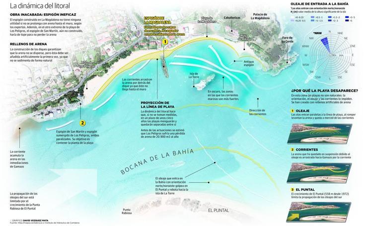 La dinámica del litoral
