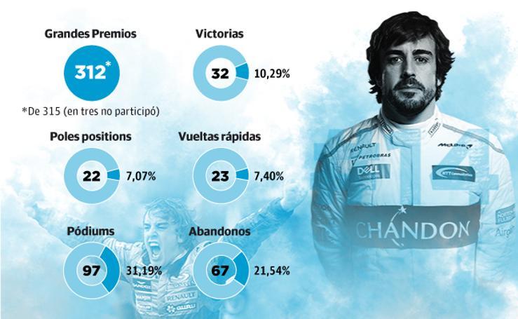La carrera de Alonso en la F1, en números