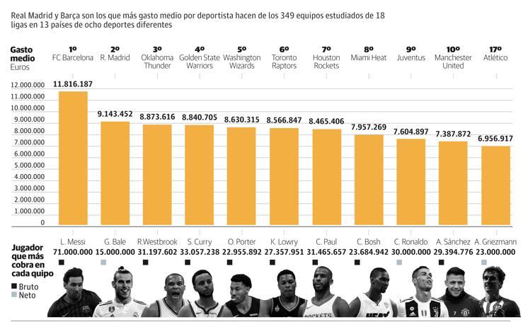 El Barça paga el salario medio más alto por jugador del mundo
