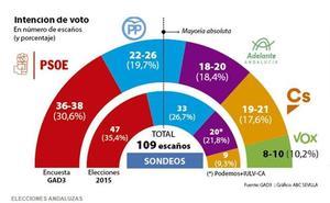 El PSOE ganaría con menos apoyos en un Parlamento andaluz en el que entra Vox