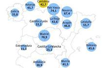 El índice que valora el crecimiento global de Cantabria cayó tres puntos en 2017
