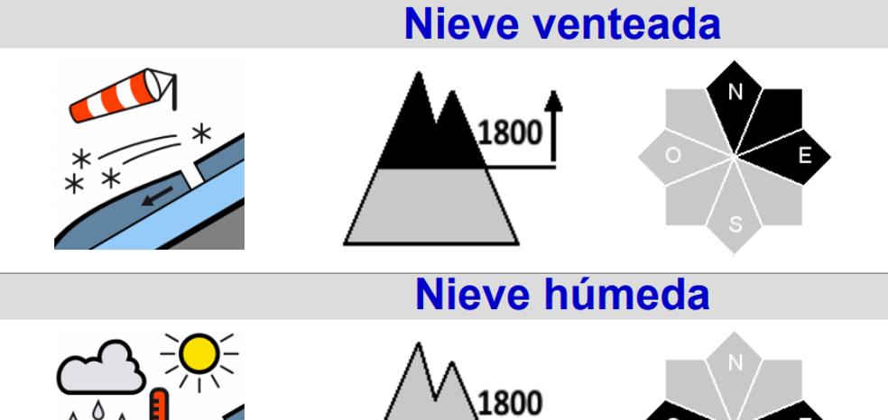 Aemet advierte del riesgo notable de aludes este fin de semana en Picos y la zona de Alto Campoo