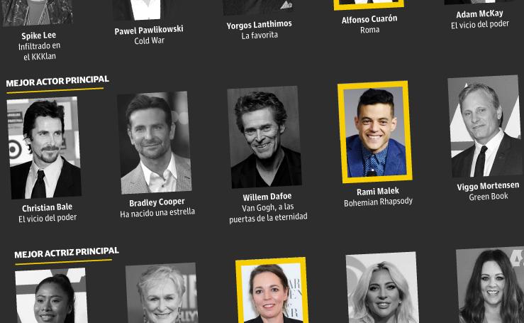 Oscar 2019: Lista completa de ganadores