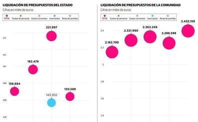 Las inversiones reales han sufrido una drástica caída en Cantabria desde 2013 a 2017