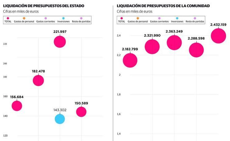 Liquidación presupuestaria