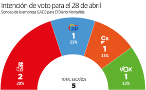 El PSOE obtiene dos diputados en Cantabria y PP, Ciudadanos y Vox logran un representante