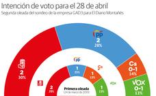 El PP recorta la distancia con el PSOE y ambos lograrían dos diputados en Cantabria