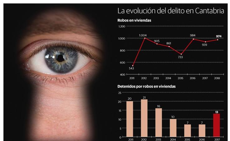 La evolución del delito en Cantabria