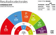 Los socialistas borran del mapa al PP en sus bastiones históricos y los principales municipios