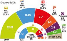La macroencuesta del CIS da la victoria al PRC en Cantabria y una bajada sensible al PP