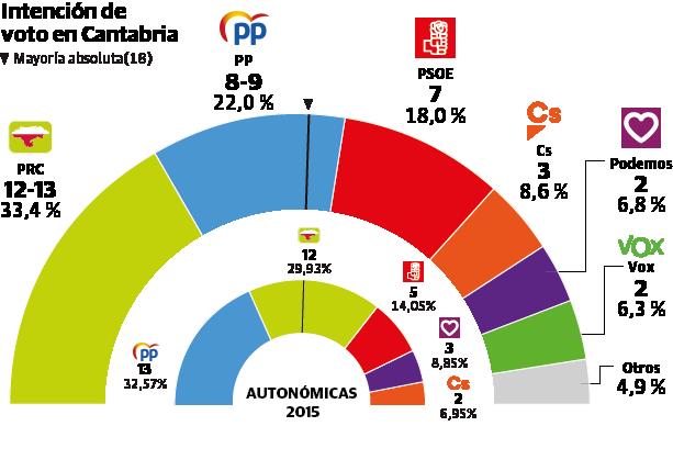 El PRC ganará las elecciones pero necesitará al PP o PSOE para gobernar con mayoría absoluta