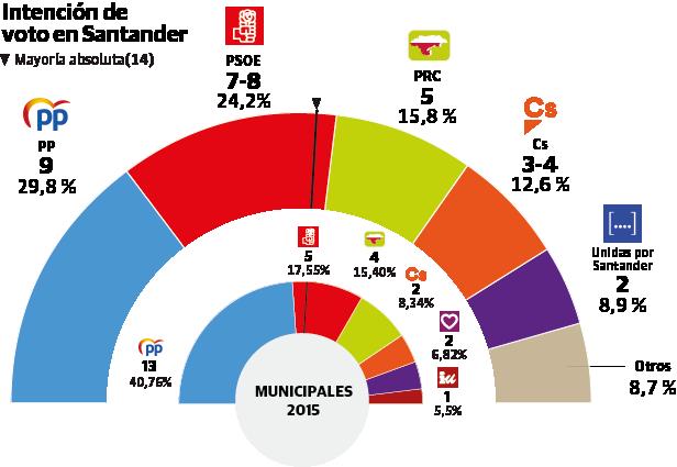 Igual ganará en Santander pero PSOE, PRC y Unidas suman mayoría y podrían gobernar