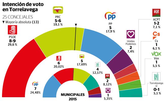 Un PSOE «prudente» frente a los demás