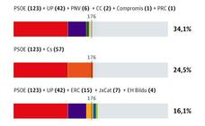 Casi la mitad de los españoles quieren que Sánchez gobierne en coalición