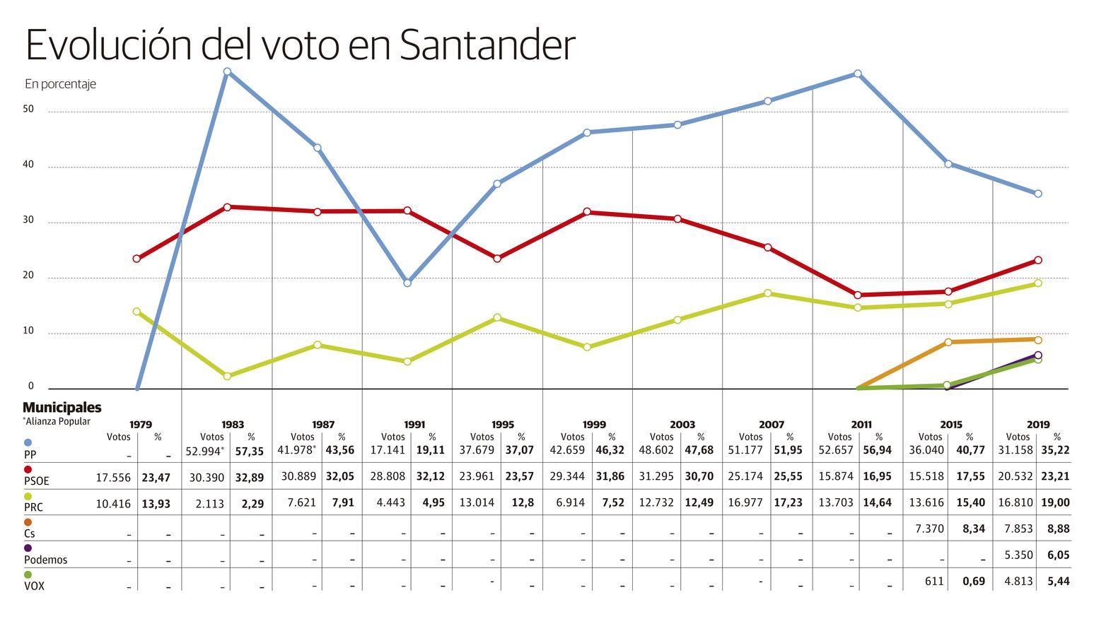 ¿Cómo se vota en Santander?