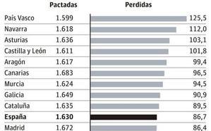 Cantabria esquiva la tendencia al alza del absentismo laboral