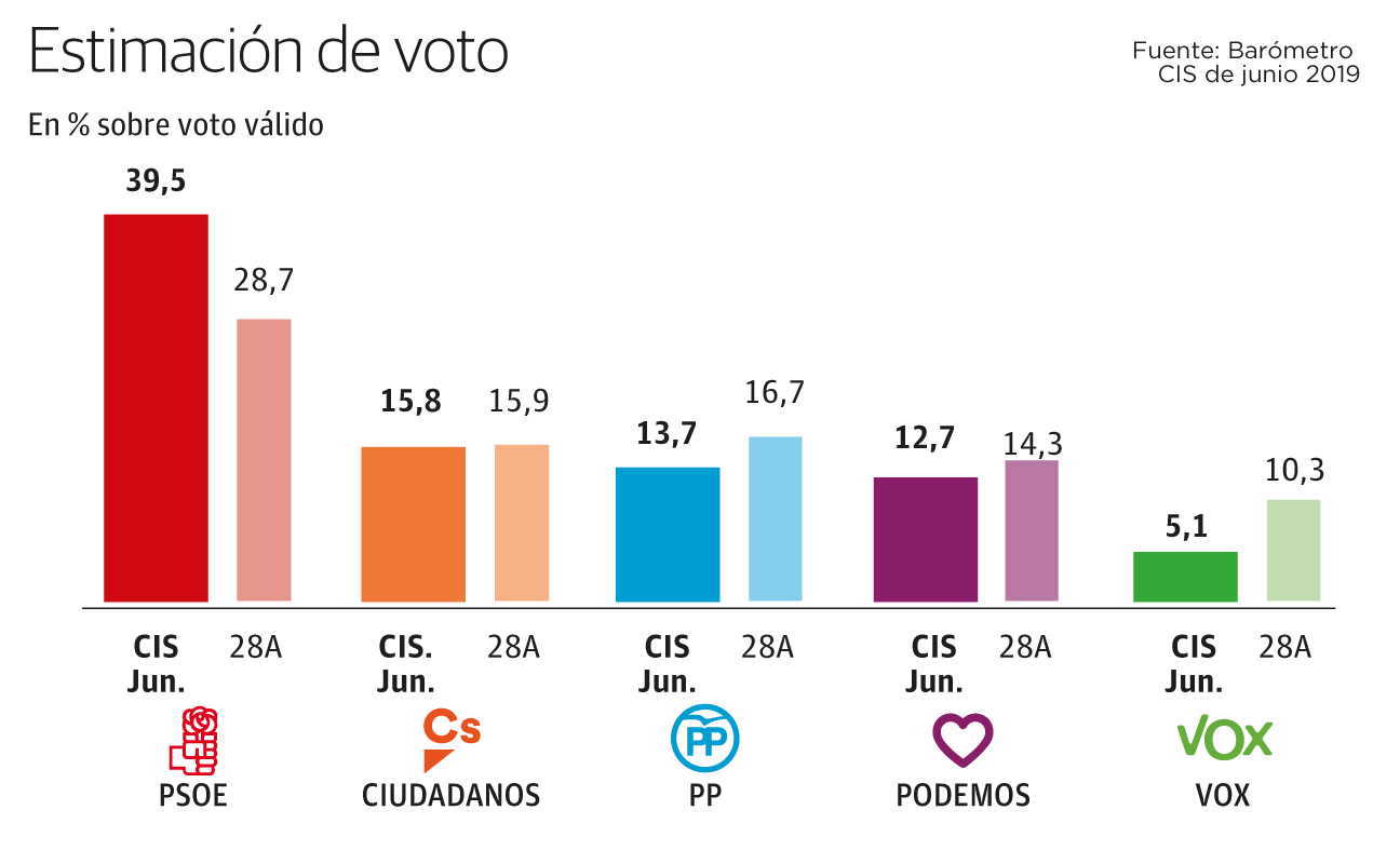 El CIS pronostica un triunfo rotundo del PSOE si se repiten las elecciones