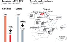 Los contratos de relevo caen un 66% en Cantabria por las duras condiciones