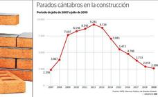 El paro en la construcción se sitúa en Cantabria en niveles precrisis