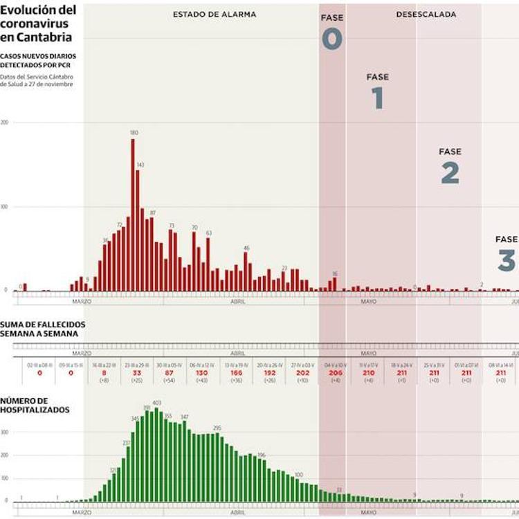 Cantabria registra una de las menores tasas de mortalidad de la segunda ola