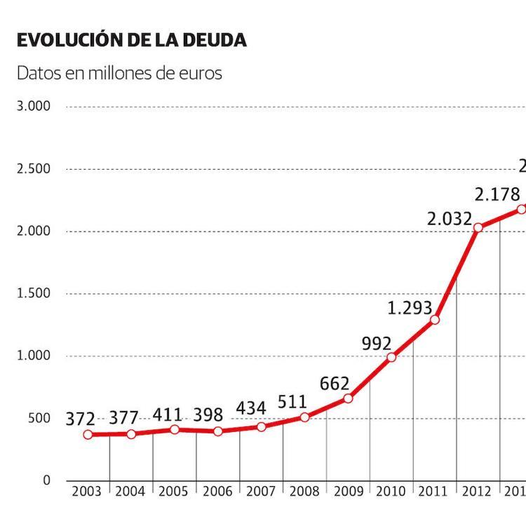 Cantabria empieza tímidamente a recortar su deuda tras alcanzar máximos con la pandemia
