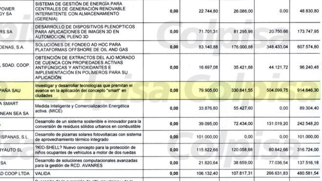 El Gobierno concedió casi un millón de euros en ayudas públicas a la empresa central de la operación Púnica