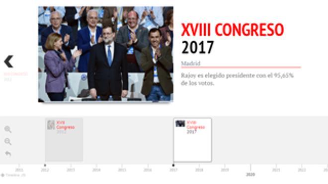 Los congresos populares, una historia de paseos militares para su líder