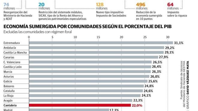 Uno de cada cinco euros de la economía cántabra escapa al control de Hacienda